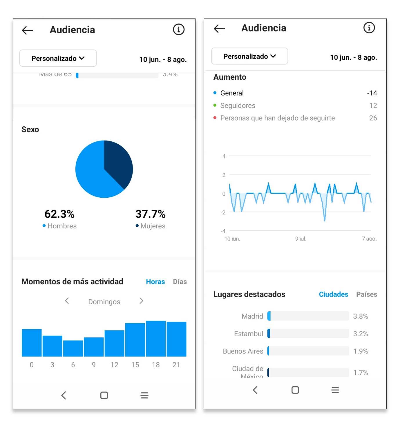 Analiza tu audiencia con Instagram Insights